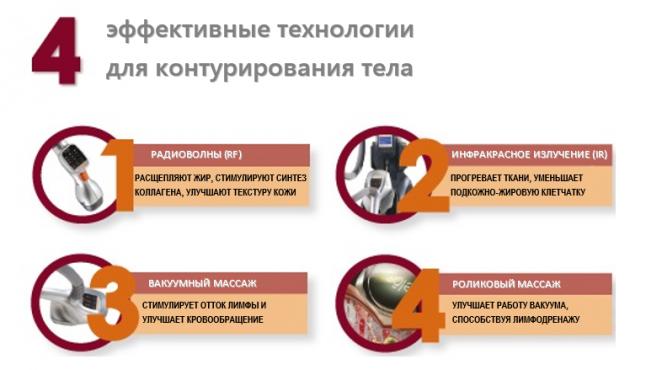 VelaShape/LPG массаж за 3000 руб